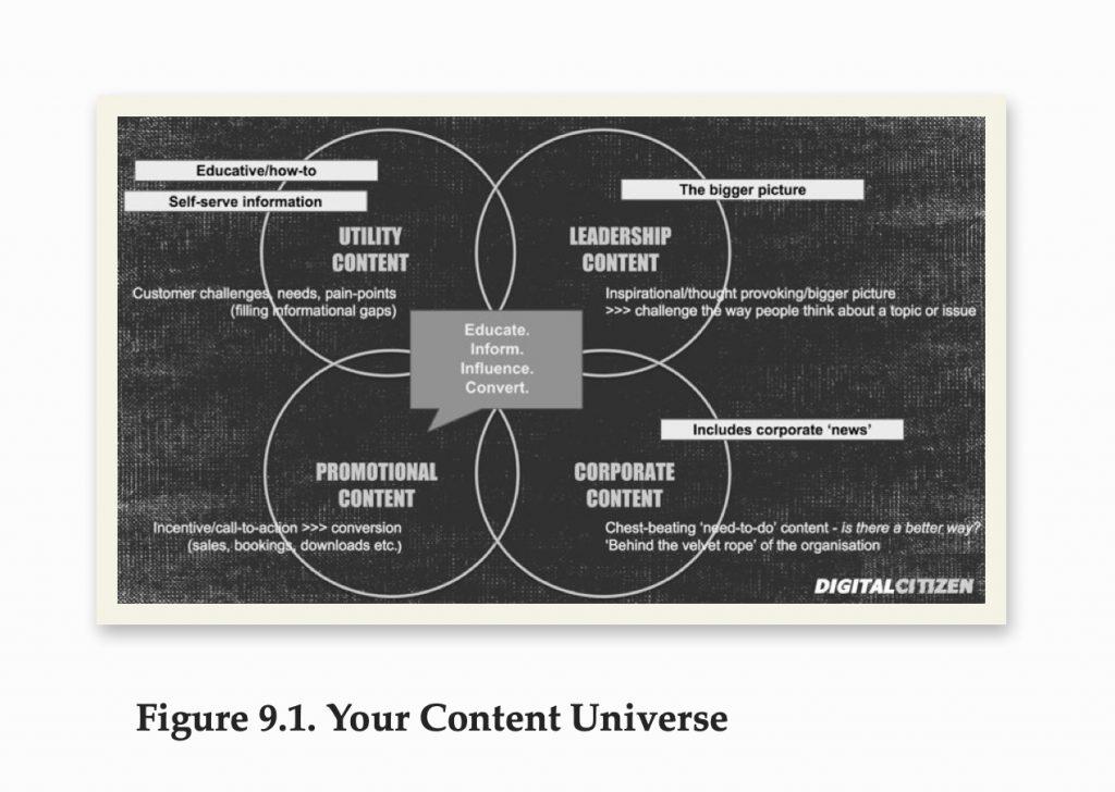 content universe